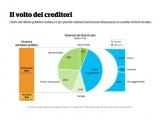 Il volto dei creditori